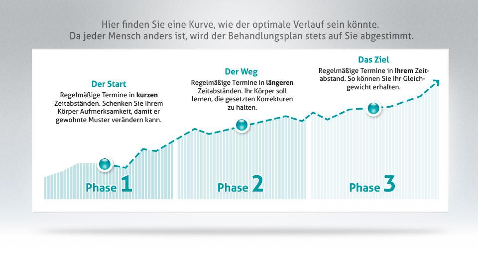 Grafik-Phasen-3